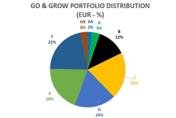Go GROW Portfolio distribution
