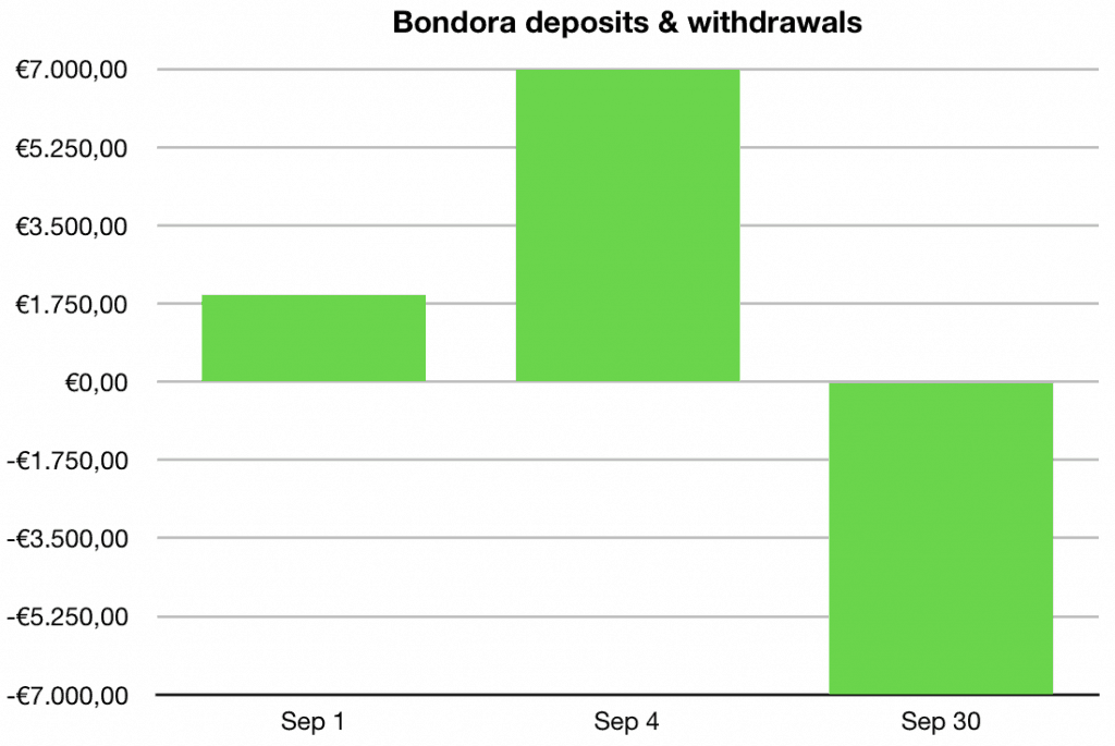 bondora deposits withdrawals 1