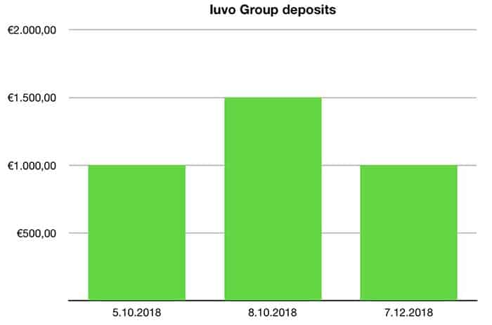 iuvo group deposits december