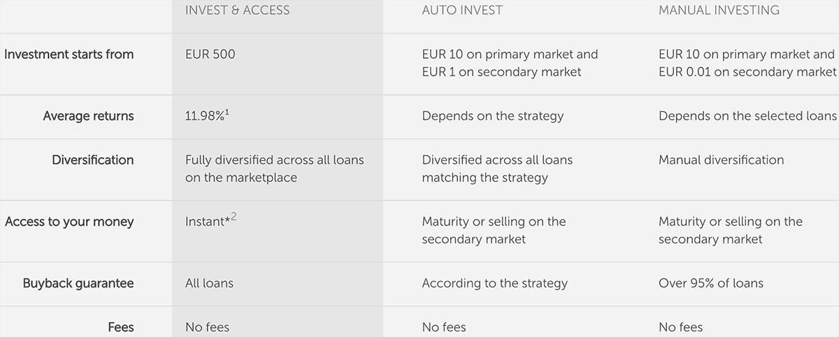 Invest & Access vs. Auto Invest