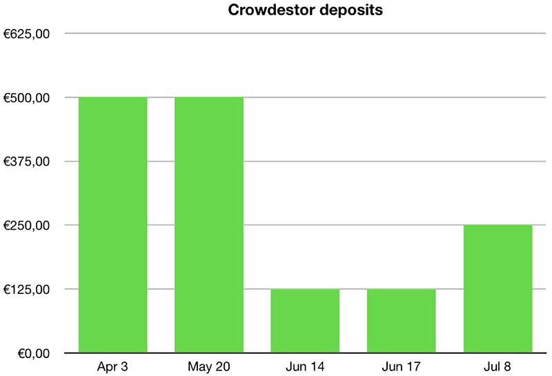 My Crowdestor deposits