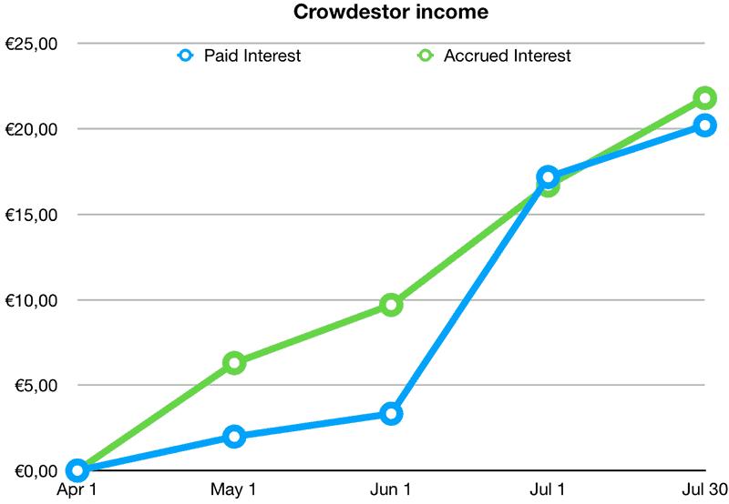 My Crowdestor returns and income