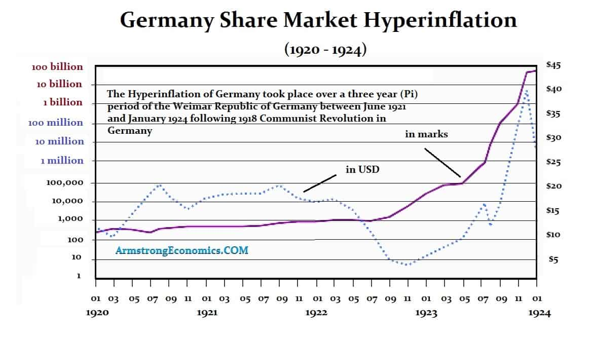 german stock market during hyperinflation