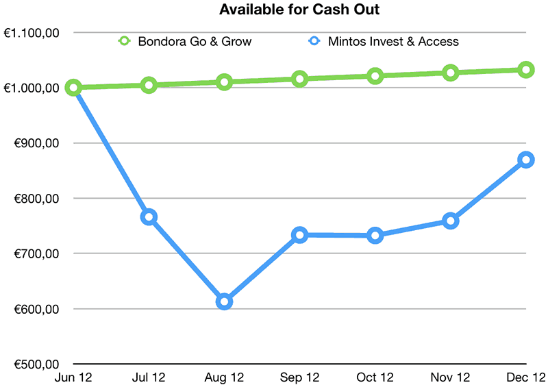 mintos vs bondora cash out