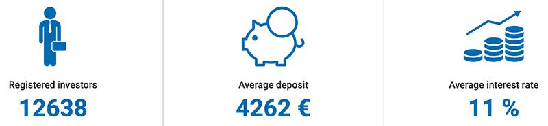 Viainvest statistics