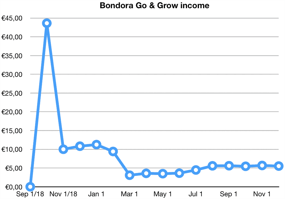 bondora go grow returns november 2019