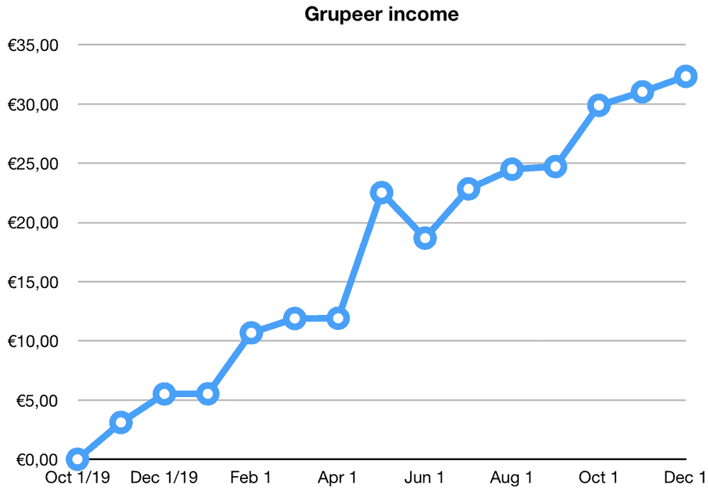 grupeer returns november 2019