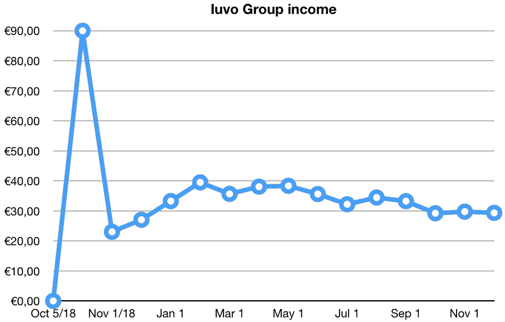 iuvo group returns november 2019