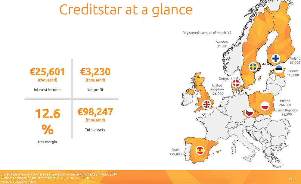 Countries where Creditstar is active