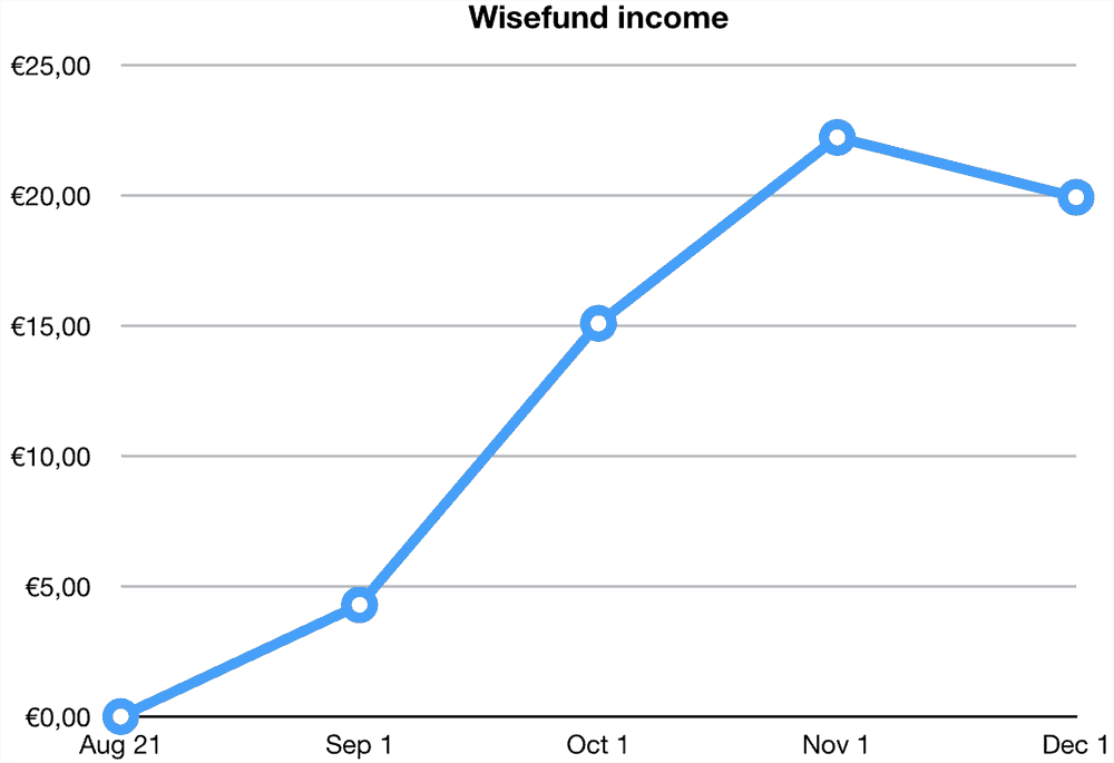 wisefund returns november 2019