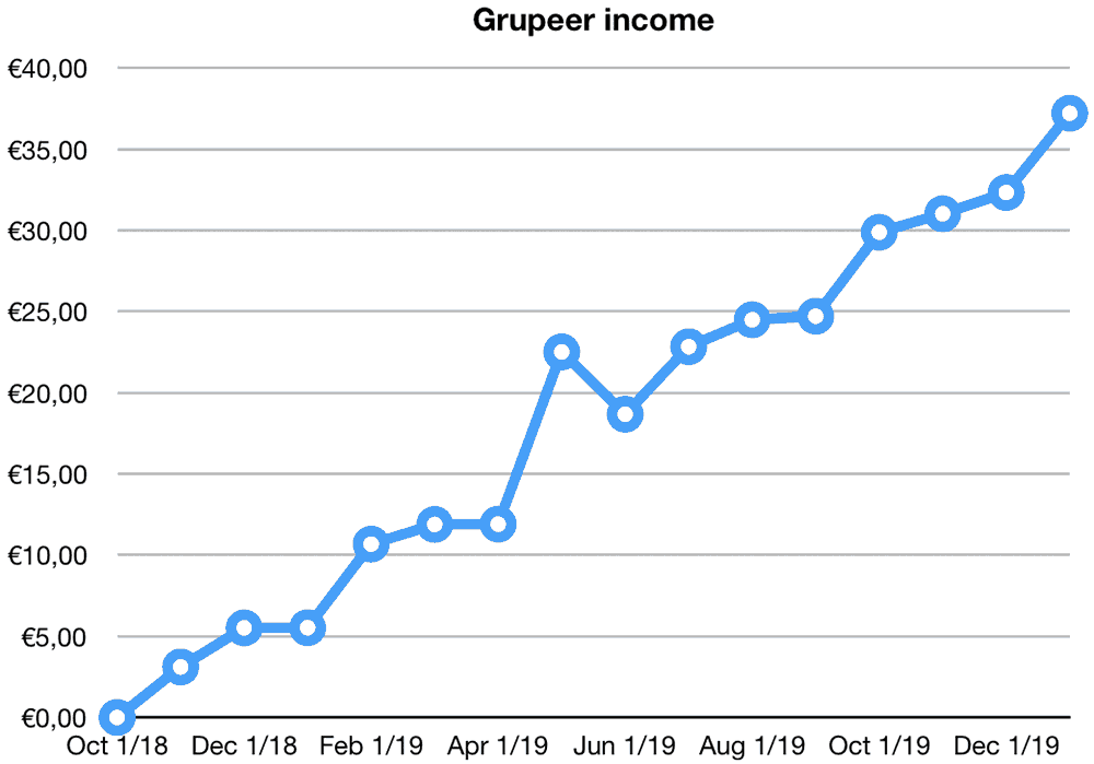 grupeer returns december 2019