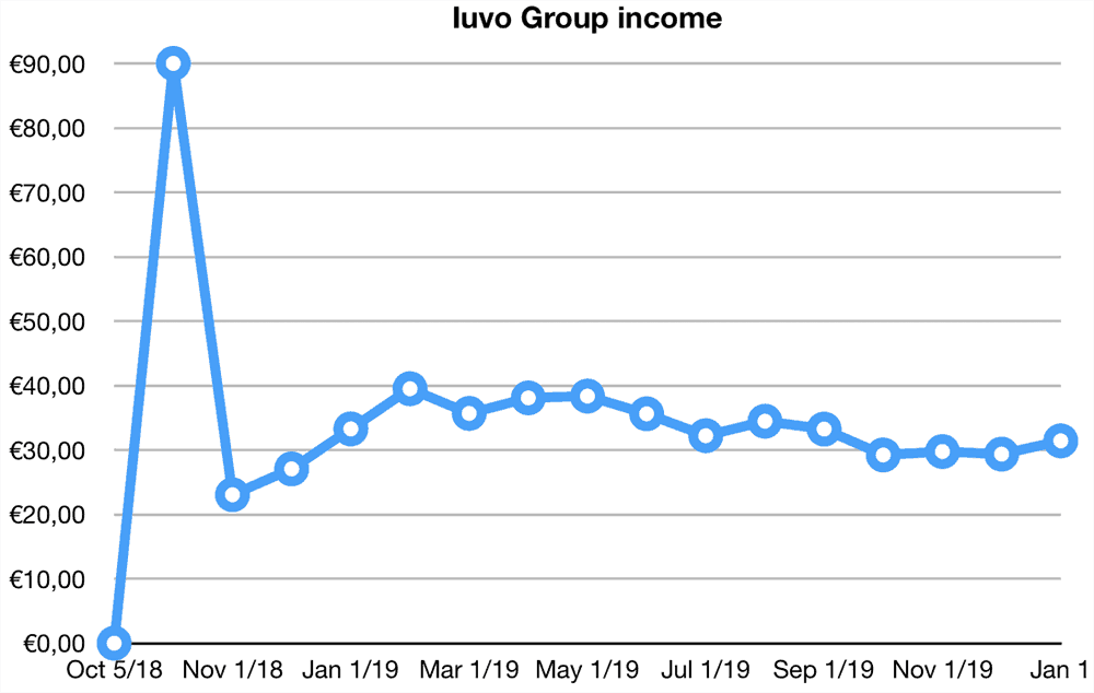 iuvo group returns december 2019