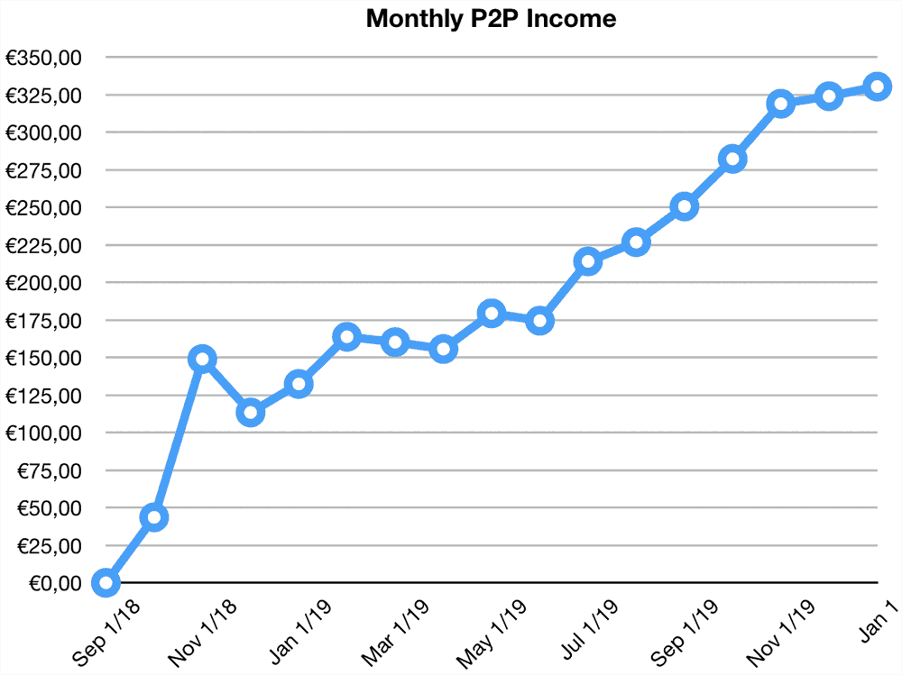p2p lending income returns december 2019