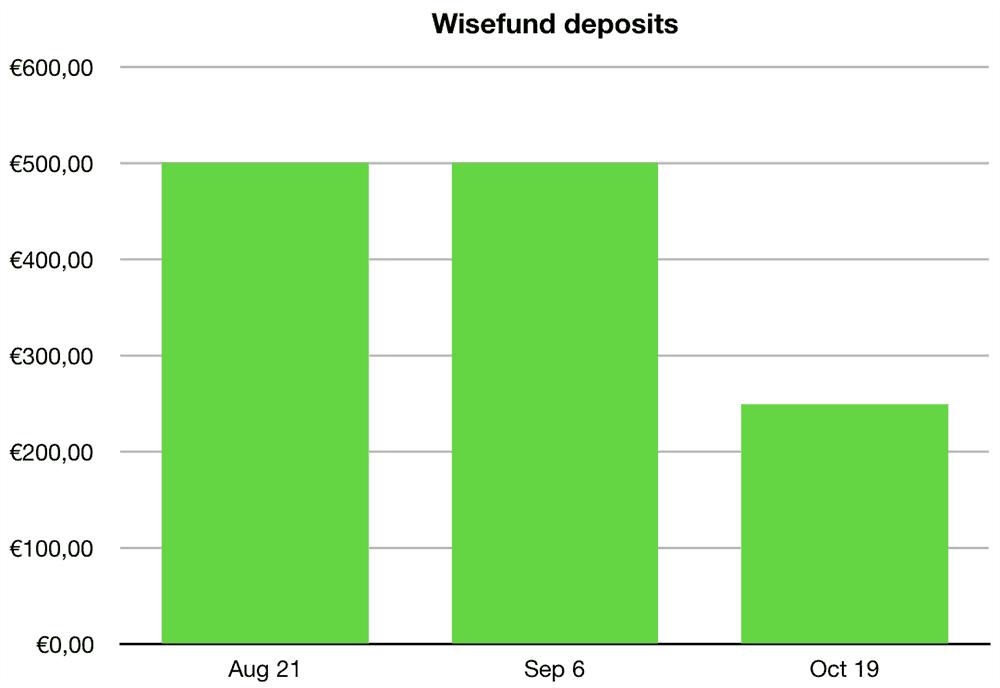 wisefund deposits