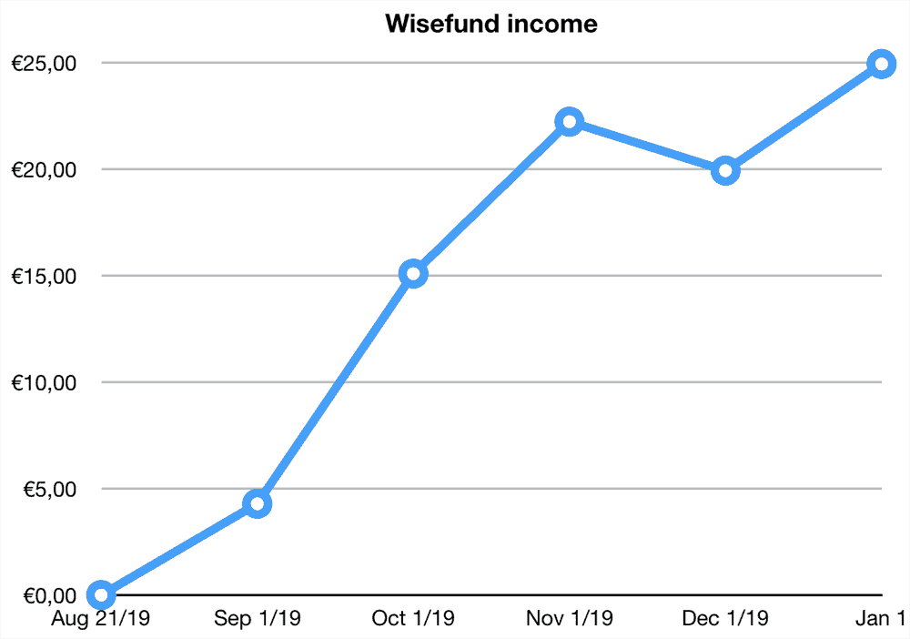 wisefund returns december 2019