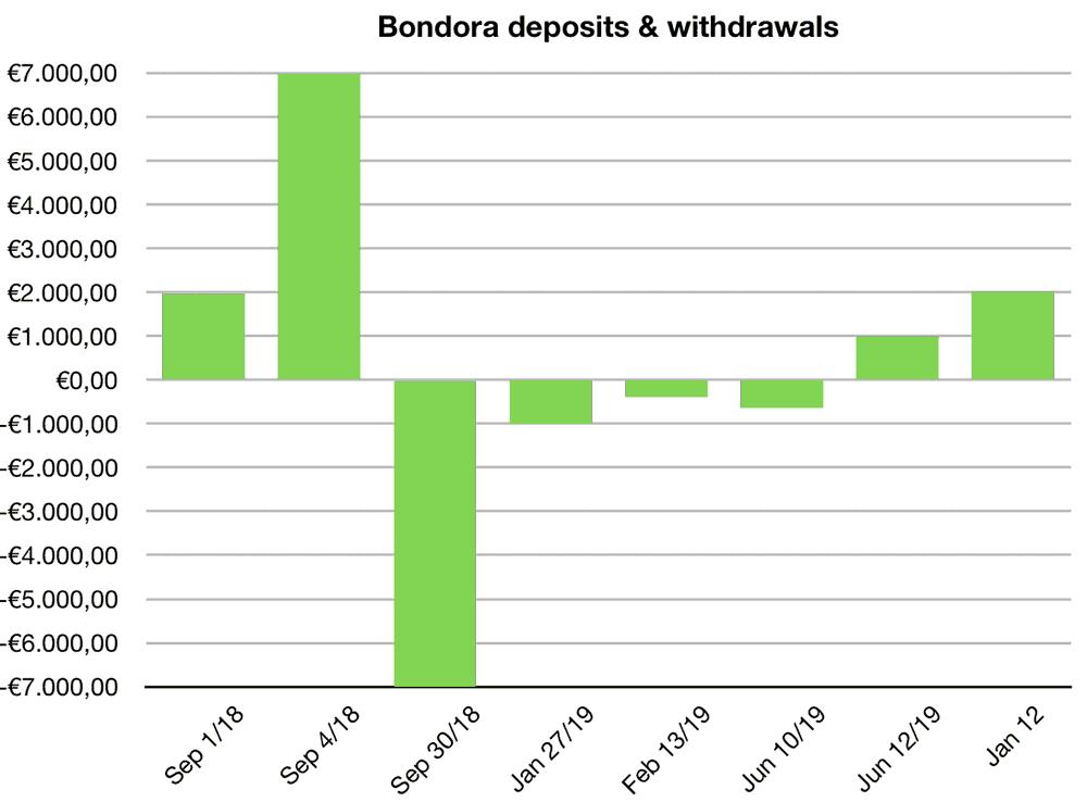 bondora go grow deposits january 2020