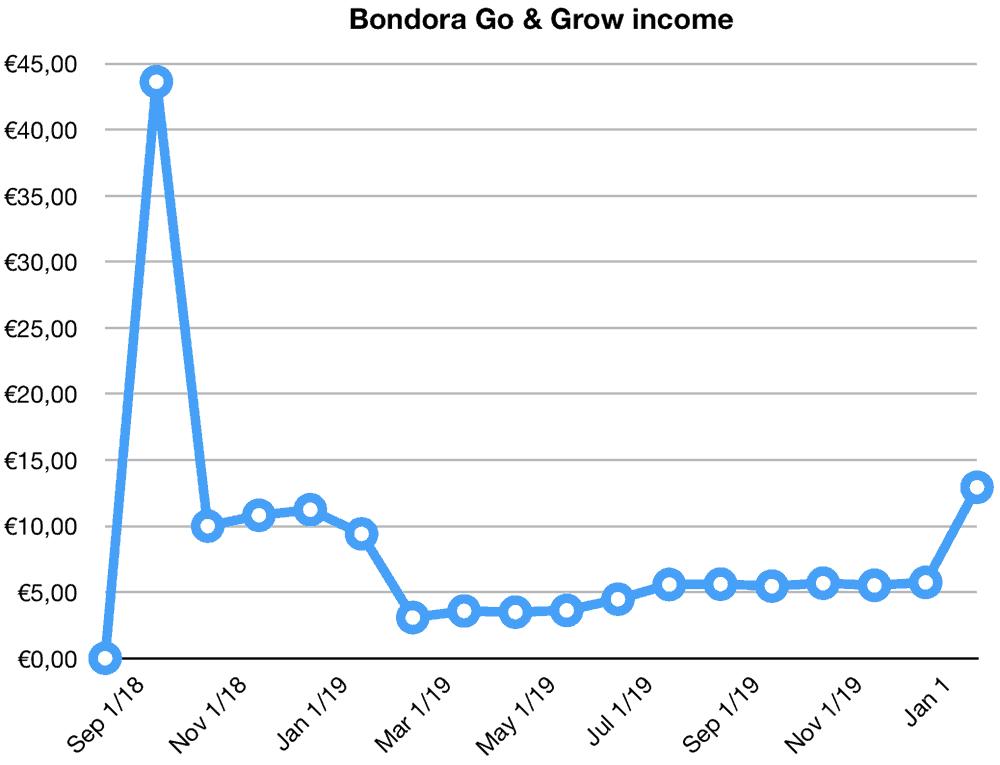 bondora go grow returns january 2020