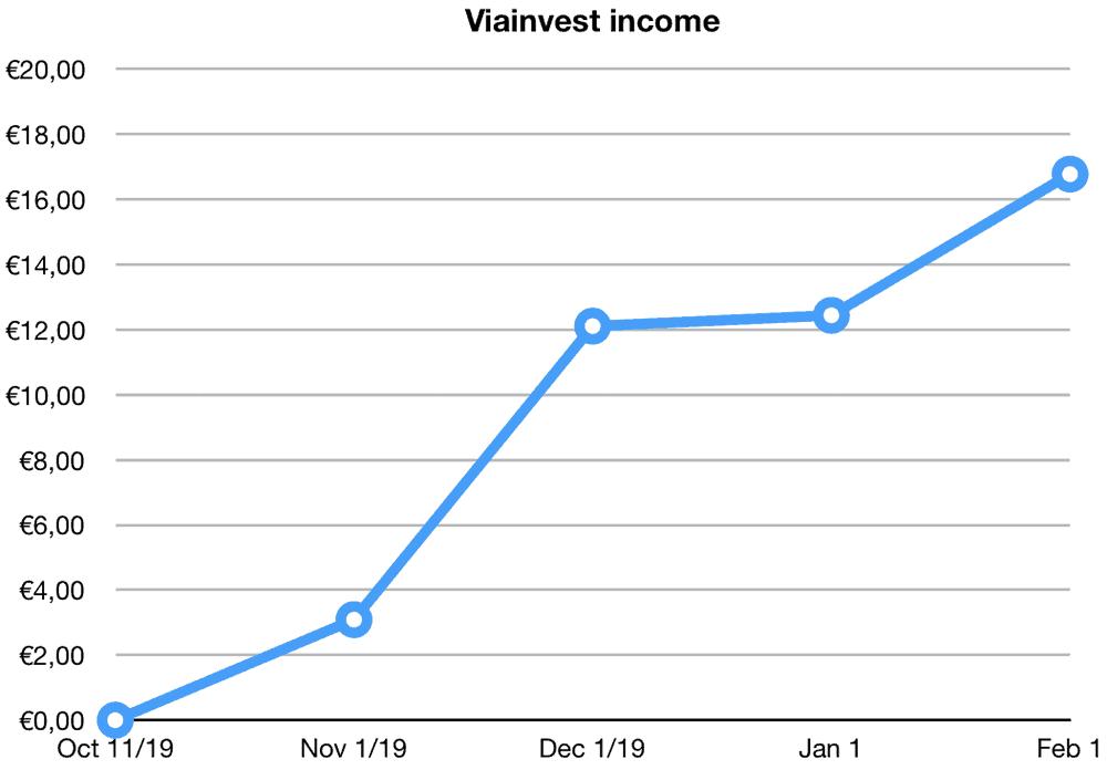 viainvest returns january 2020