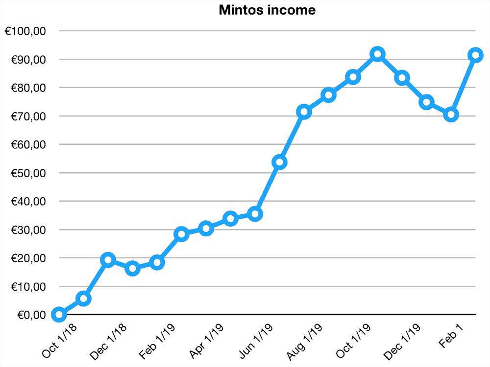 mintos returns february 2020