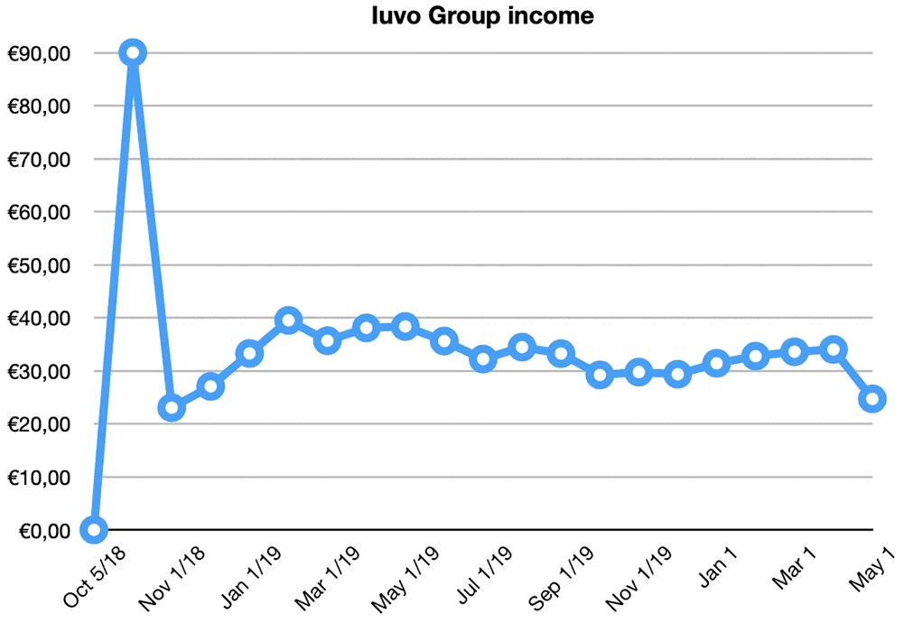 iuvo group returns april 2020