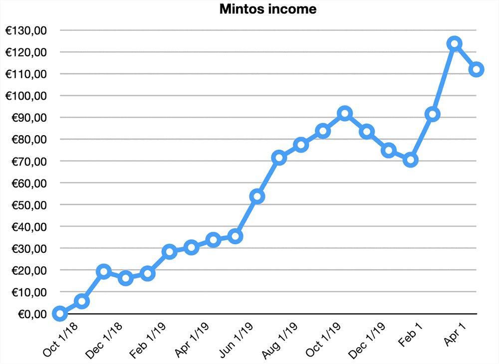 mintos returns april 2020