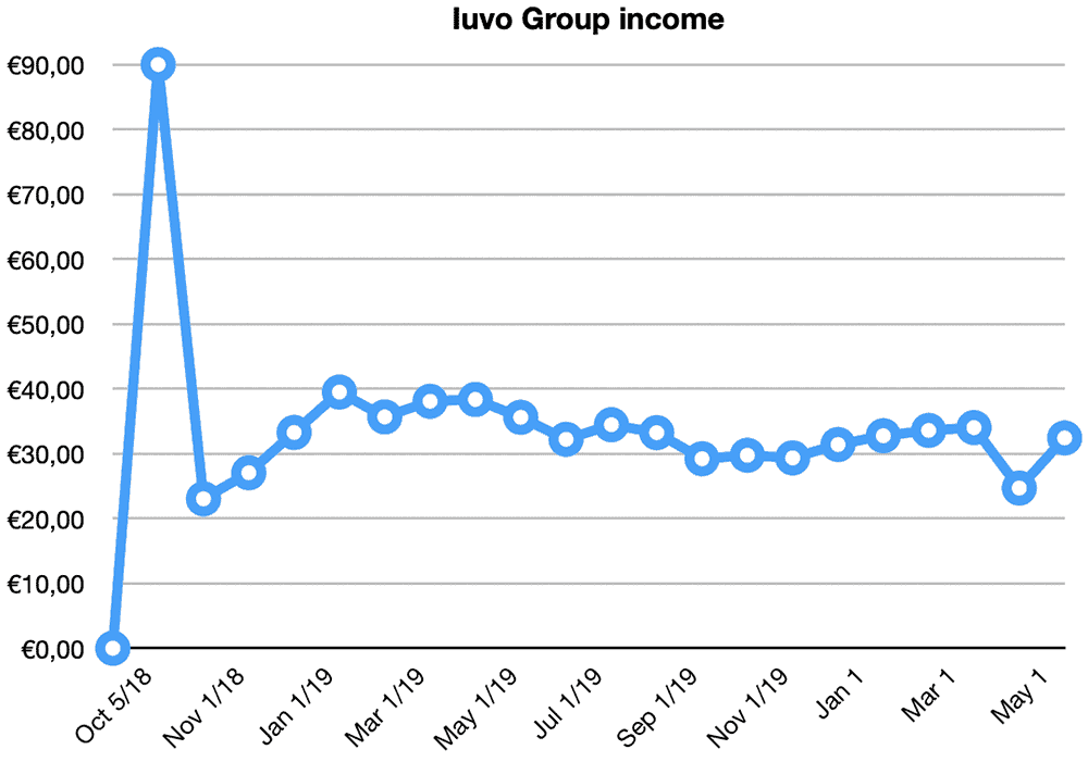 iuvo group returns may 2020