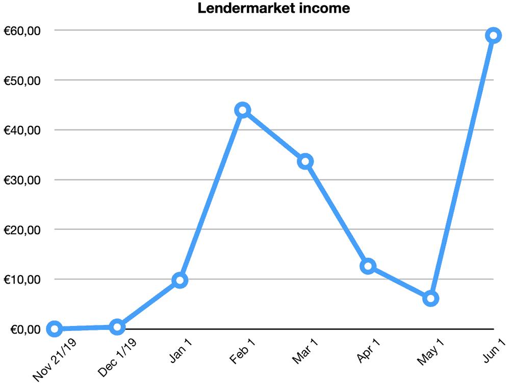 lendermarket returns may 2020