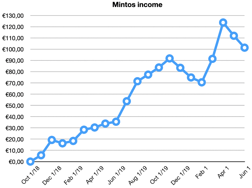 mintos returns may 2020