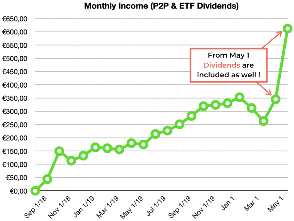 p2p lending etf income may 2020