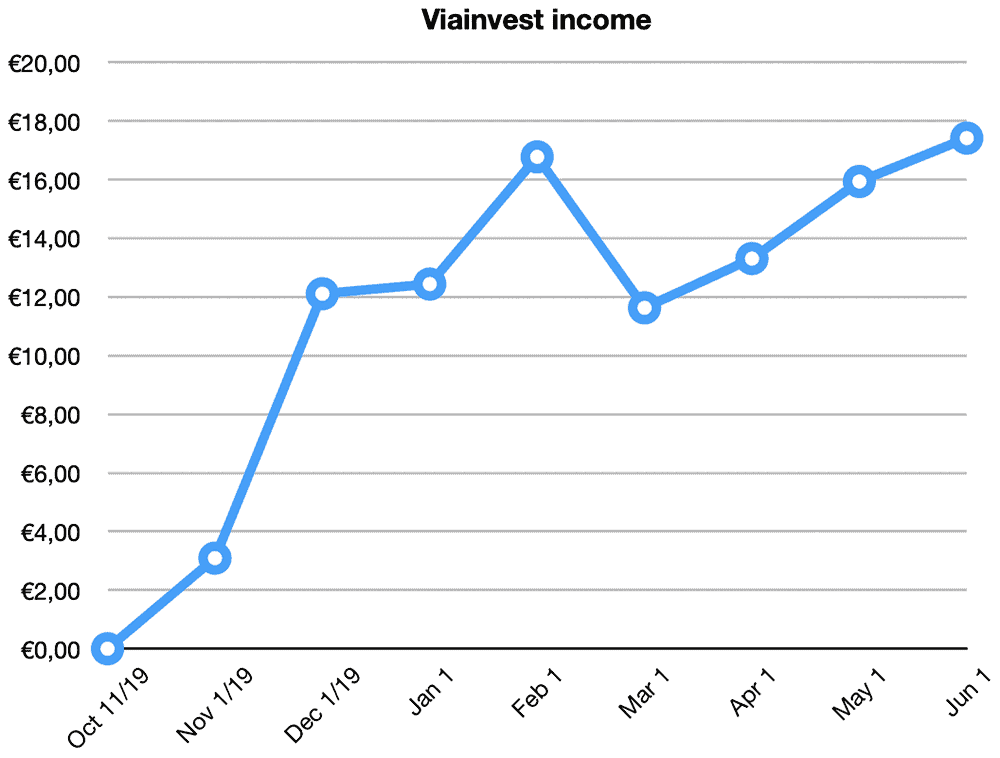 viainvest returns may 2020