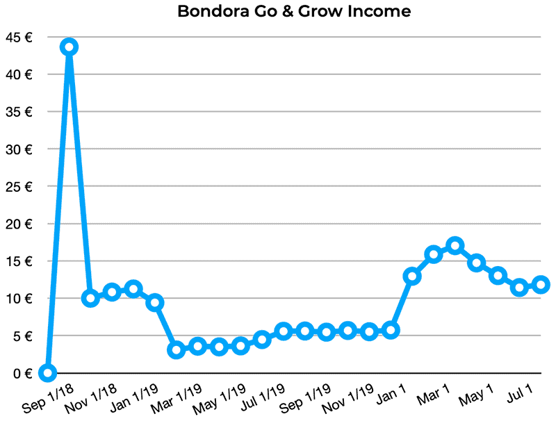 bondora go grow returns july 2020