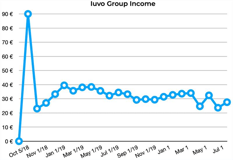 iuvo group returns july 2020