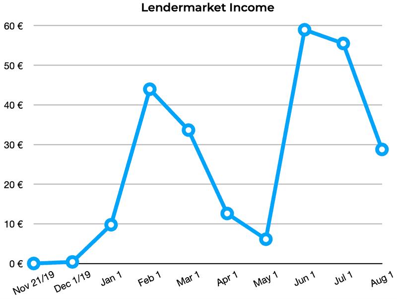 lendermarket returns july 2020