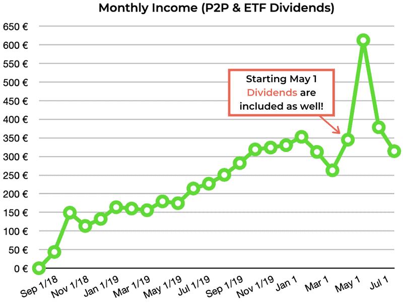 p2p lending returns july 2020