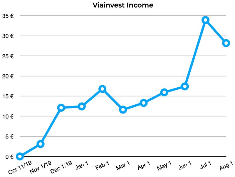 viainvest returns july 2020