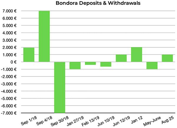bondora go grow deposits august 2020