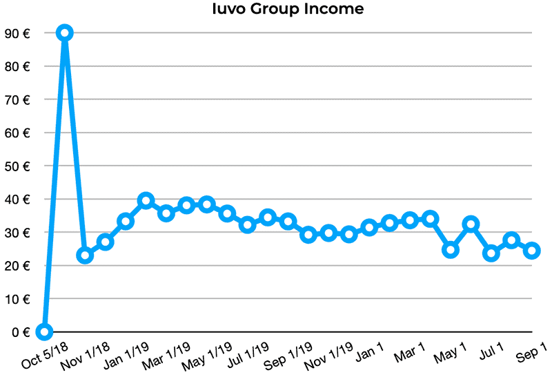 iuvo group income august 2020