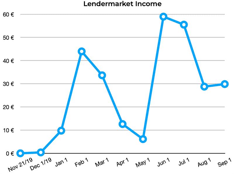 lendermarket income august 2020