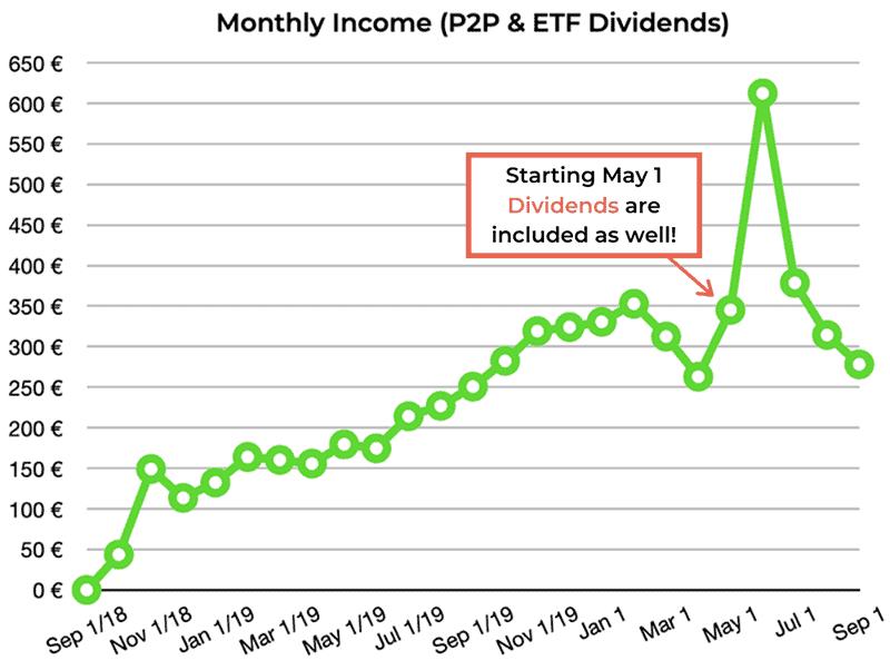 p2p lending income august 2020