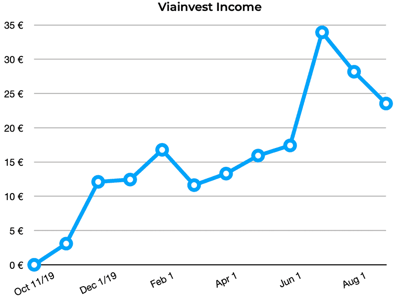 viainvest income august 2020