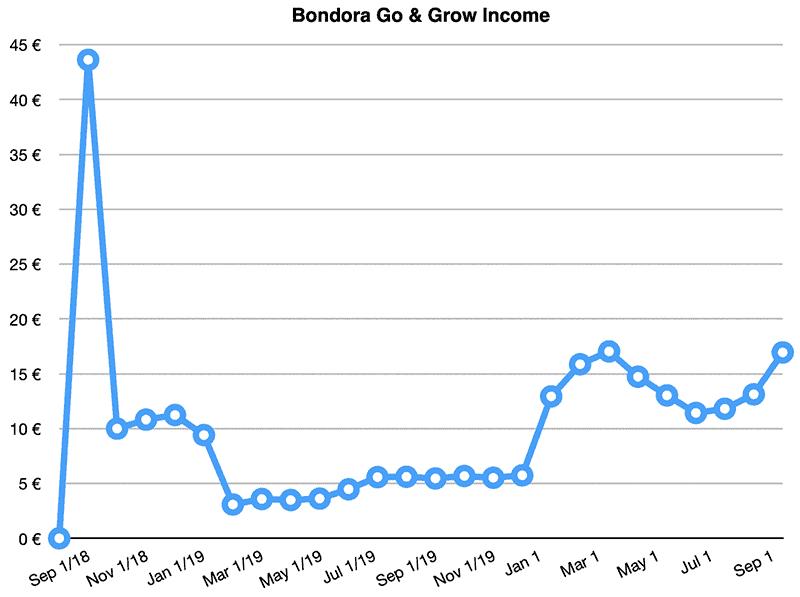 bondora go grow returns september 2020
