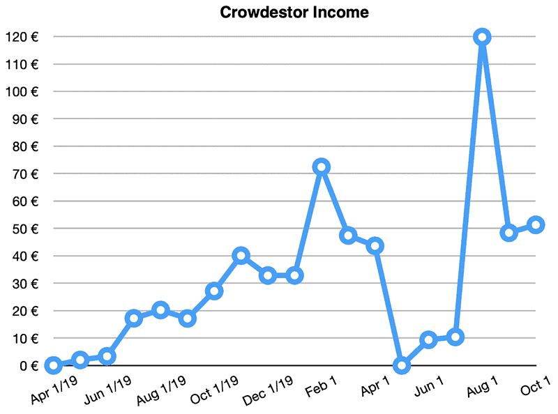 crowdestor returns september 2020