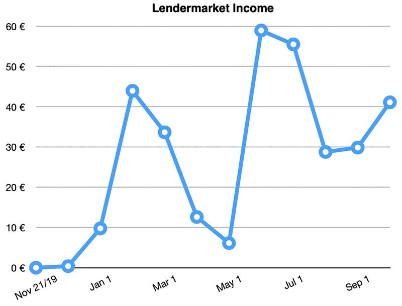lendermarket returns september 2020