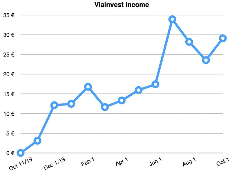 viainvest returns september 2020