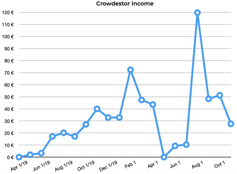 crowdestor returns october 2020