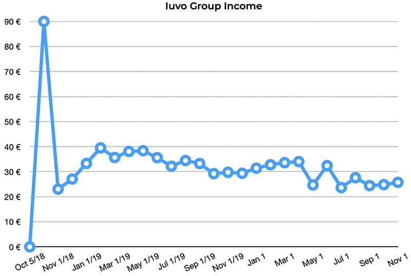 iuvo group returns october 2020