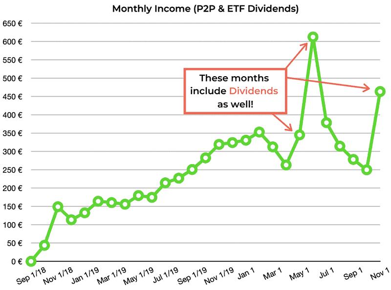 p2p lending etf income october 2020