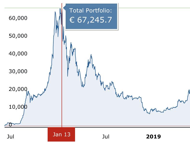bitcoin crypto portfolio 2018