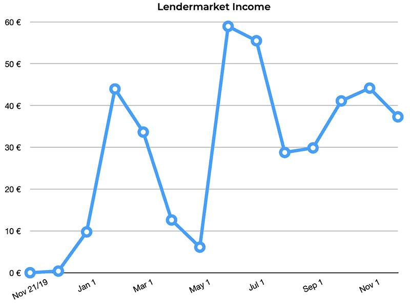 lendermarket p2p returns november 2020