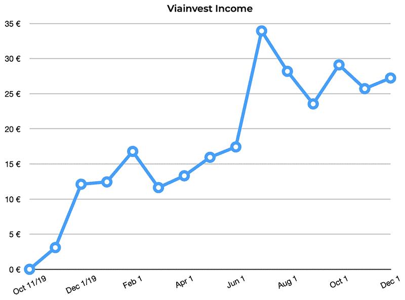 viainvest p2p returns november 2020